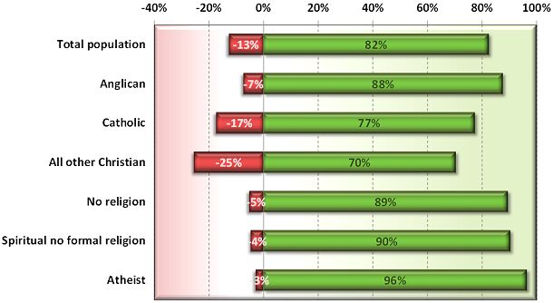 Australian attitudes to assisted dying law reform in 2012