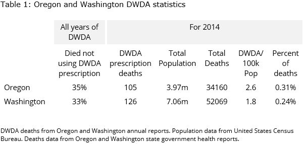 oregonwashingtonstats2014.jpg