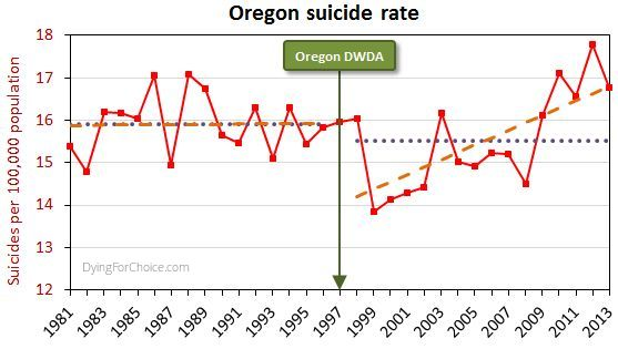 Oregon suicide rate